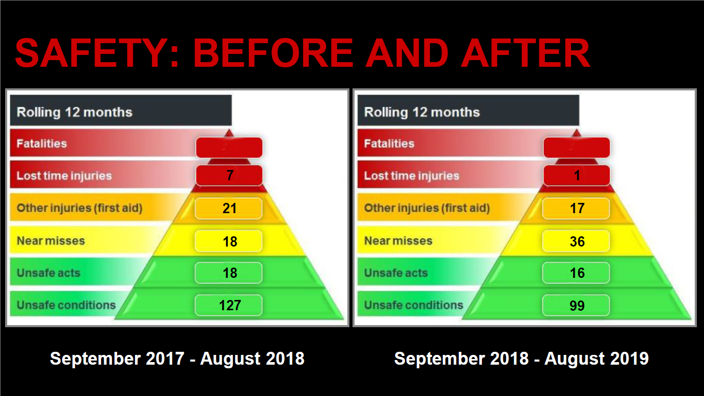 Safety: Before and After
