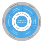 Leading With Emotional Intelligence - Module 1