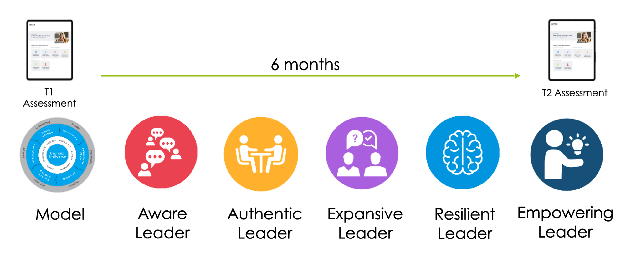 Leading With Emotional Intelligence Timeline